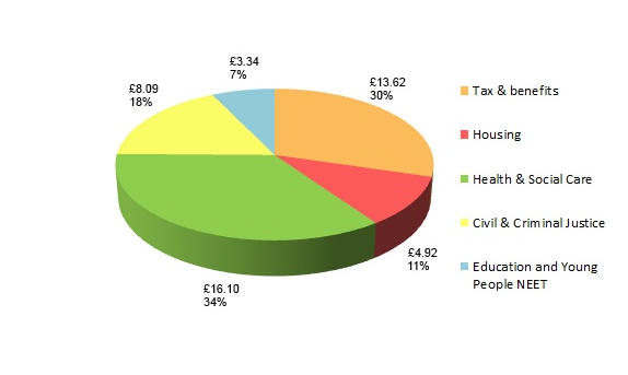 Counting the Cost of Family Failure: £46bn and still rising