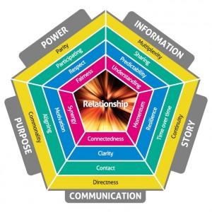 Relationships Pentagon